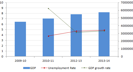 Trade off between Unemployment and Inflation in India | Open
