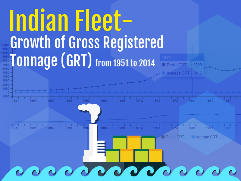 Banner of Indian Fleet – Growth of Gross Registered Tonnage (GRT) from 1951 to 2014