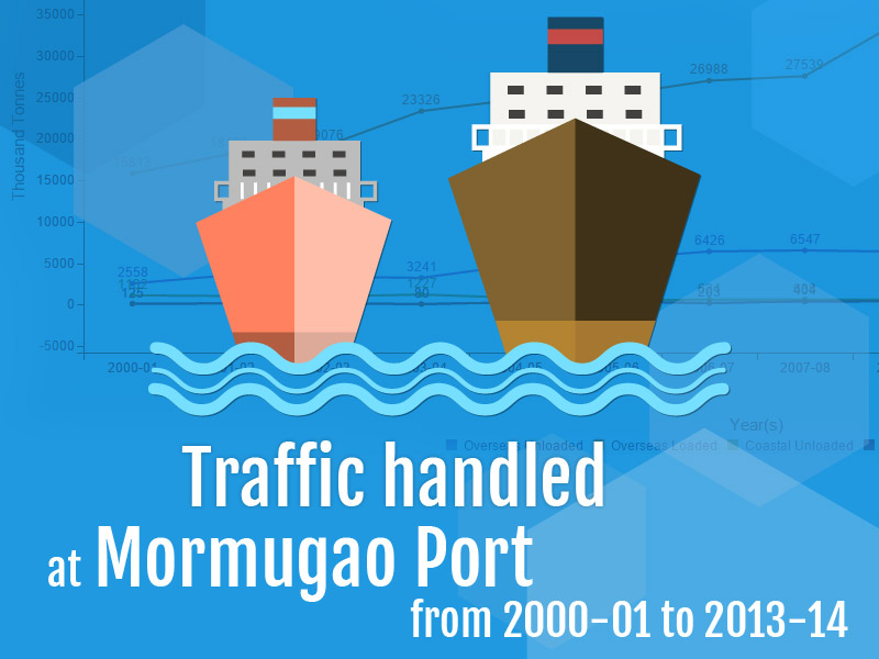Banner of Traffic handled at Mormugao Port from 2000-01 to 2013-14