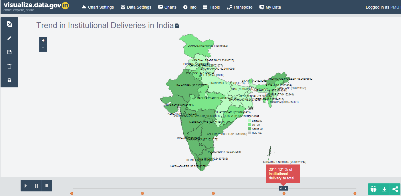 Institutional Deliveries in India