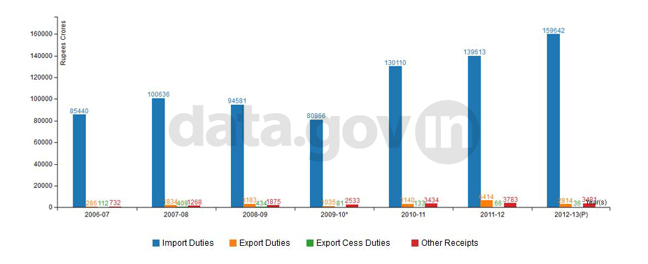 Banner of Revenue from Customs Duties in India during 2006-07 to 2012-13