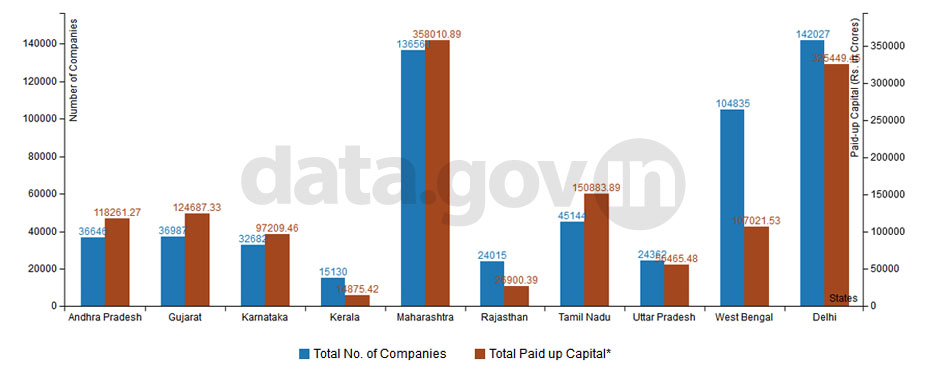 Banner of Top 10 States in Number of Companies Limited by Shares as on 31st March 2012