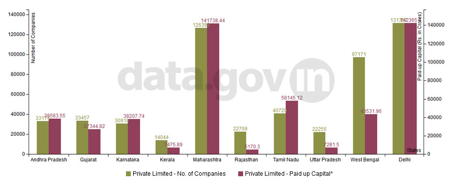 Banner of Top 10 States in Number of Private Limited Companies Limited by Shares as on 31st March 2012