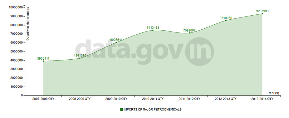 Banner of Import of Major Petrochemicals from 2007-08 to 2013-14