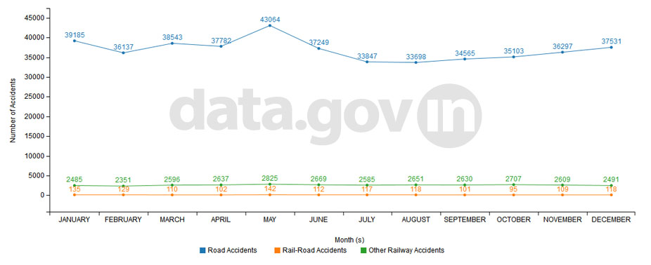 Banner of Number of traffic accidents by month of occurrence during 2013