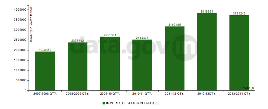 Banner of Import of Major Chemicals from 2007-08 to 2013-14