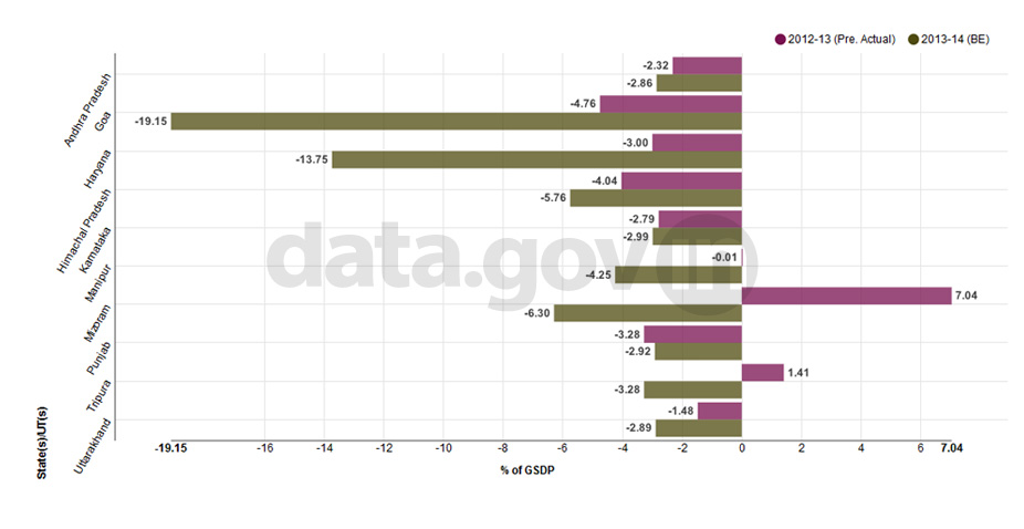 Banner of Top 10 States/UTs with highest fiscal deficit as percentage of GSDP – 2013-14 (BE)