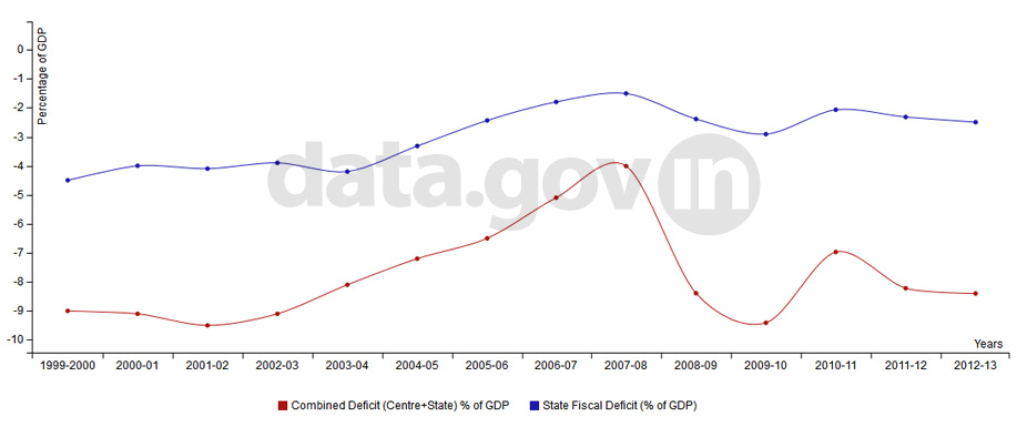 Banner of Fiscal Deficit of India during 1999-2013