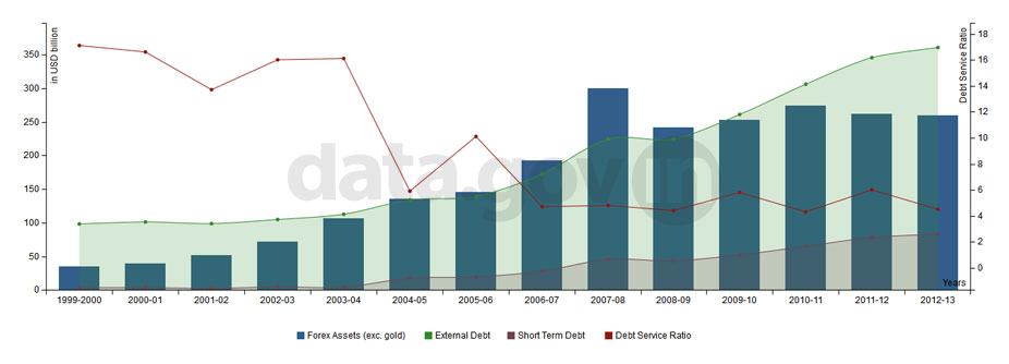 Banner of Debt and Forex Assets of India during 1999-2013