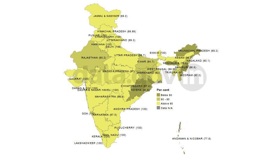 Banner of Village Electrification in India as on 30th April, 2014