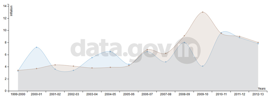 Banner of Annual Consumer Price Index and Wholesale Price Index Inflation Rate during 1999-2013