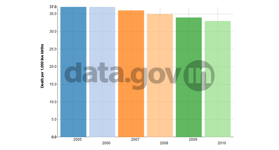 Banner of Neo-Natal Mortality Rate in India, 2005-2010