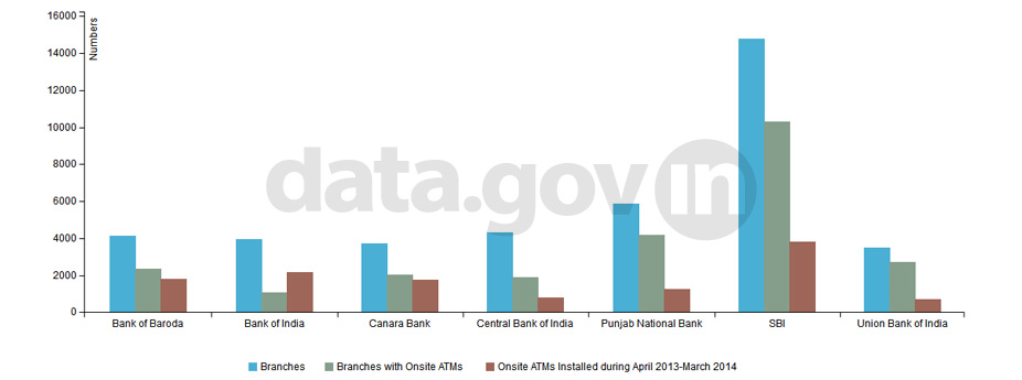 Banner of ATM Installation Status of Public Sector Banks upto March 2014