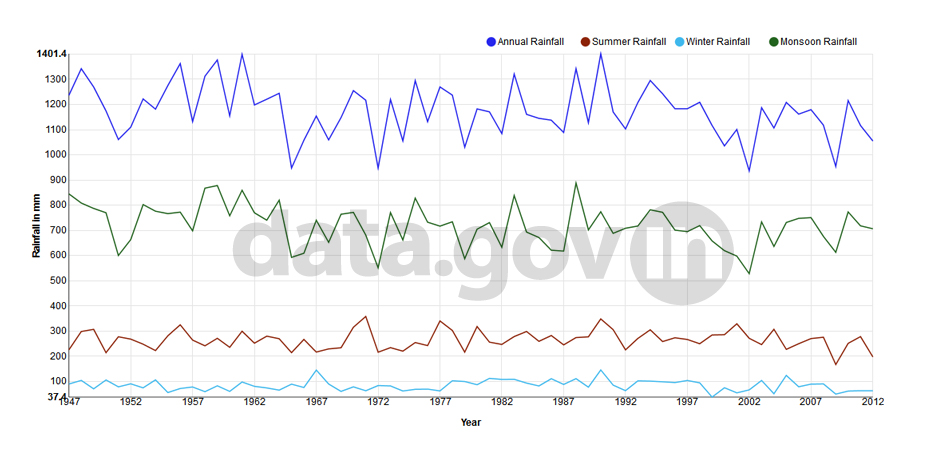 Banner of Rainfall in India from 1947 to 2012