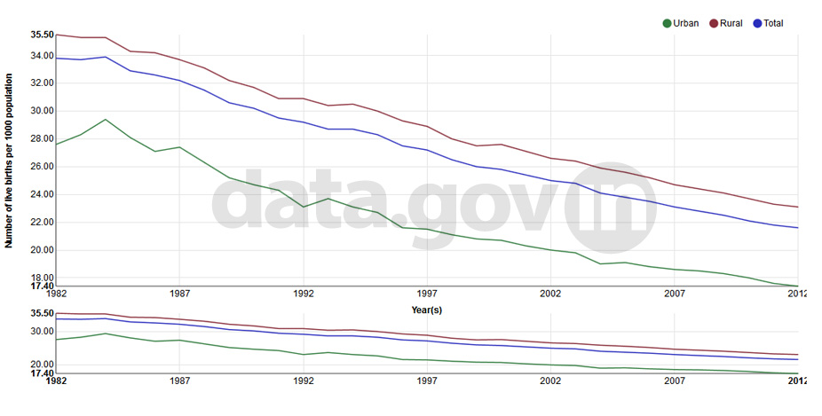 Banner of Crude Birth Rate (CBR) in India during 1982-2012