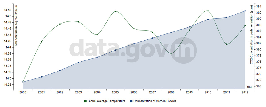 Banner of Global Temperature and Atmosphere Concentration of Carbon Dioxide during 2000-12