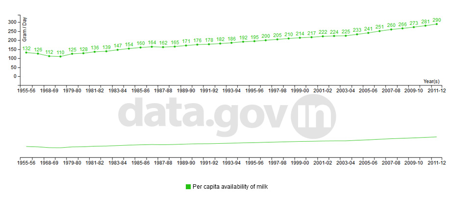 Banner of Per capita availability of milk in India during 1955-56 to 2011-12
