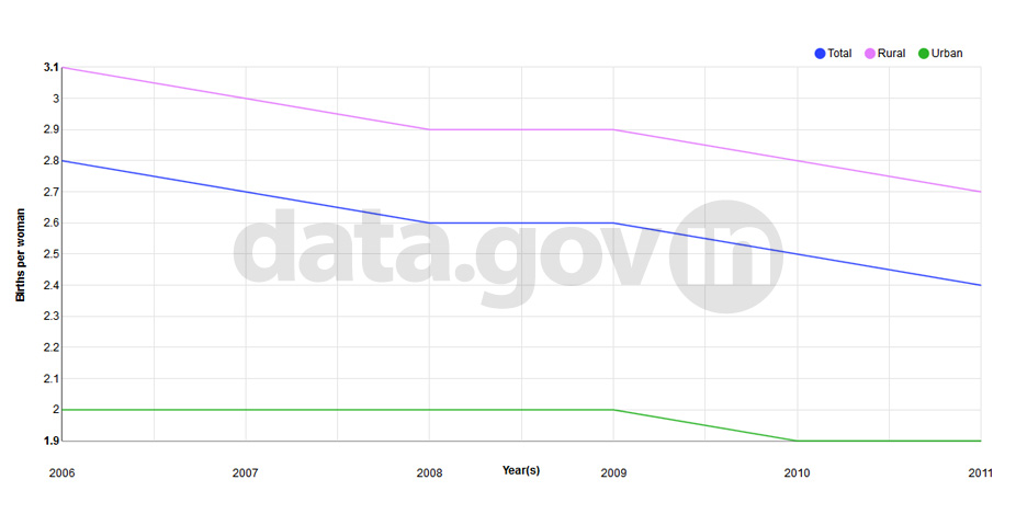 Banner of Total Fertility Rate (TFR) in India during 2006 to 2011