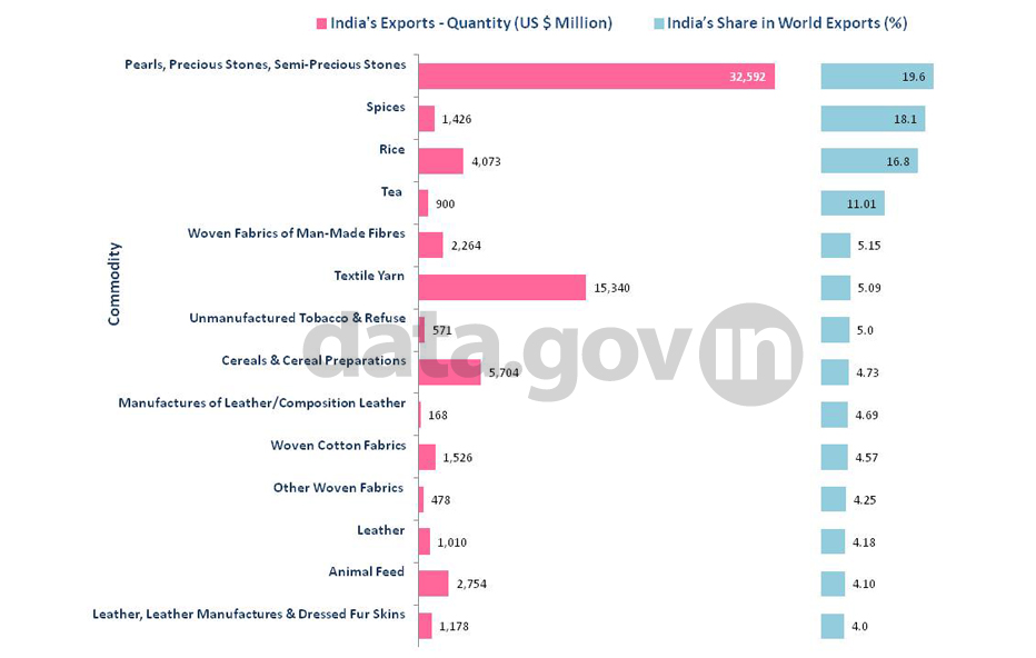 Banner of India's Share in World Exports: Commodity-wise
