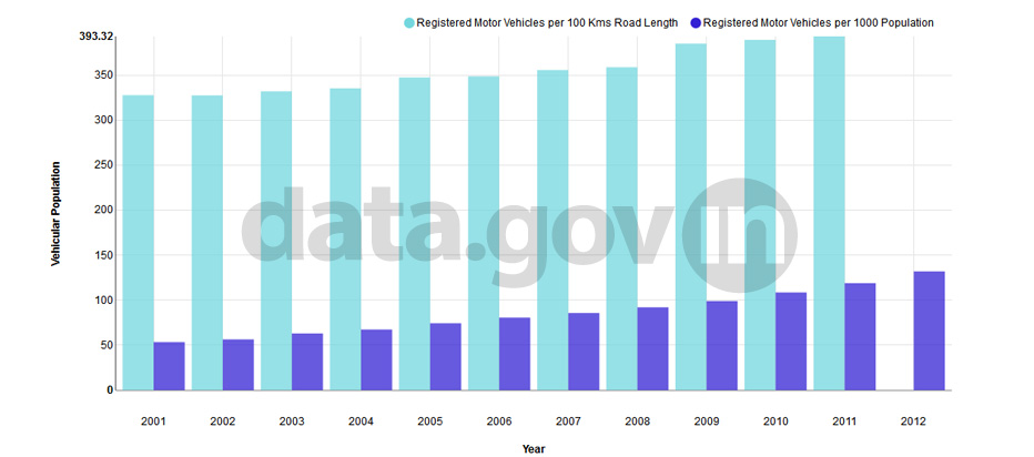 Banner of Vehicular Population during 2001-2012