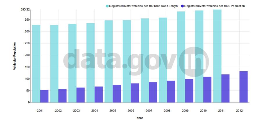 Banner of Vehicular Population during 2001-2012