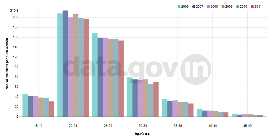 Banner of Age Specific Fertility Rate (ASFR) in India during 2006 to 2011