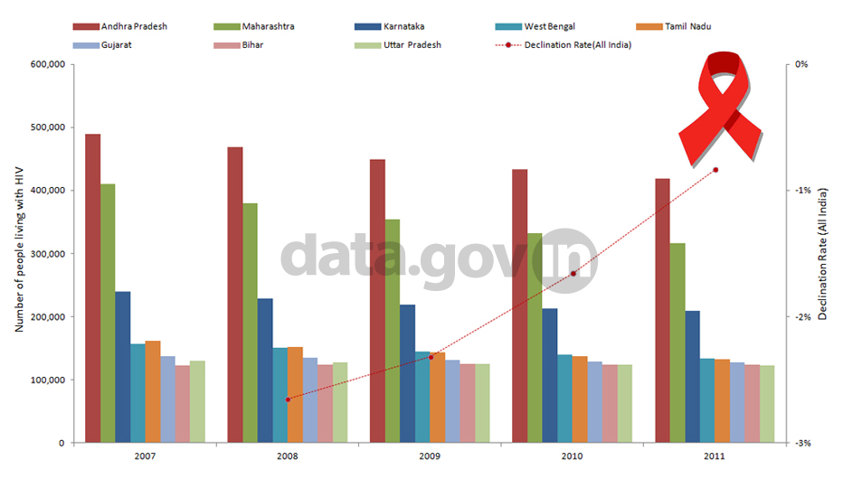 Banner of HIV Infections in Top Eight High Prevalence States of India