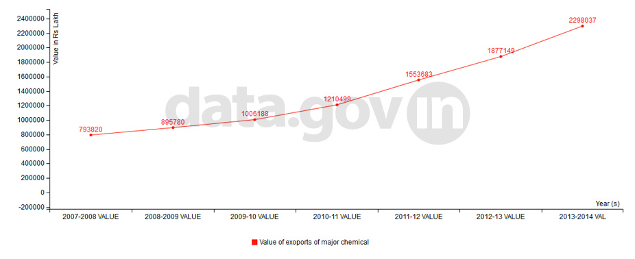 Banner of Trends in Exports of Major Chemicals (in terms of value) during 2007-14