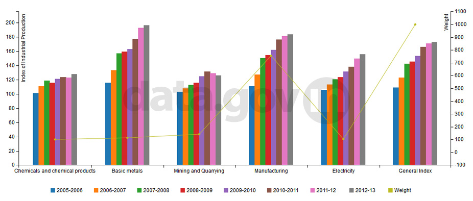 Banner of All India Index of Industrial Production of Top 5 Sectors According to Weights during 2005-2013