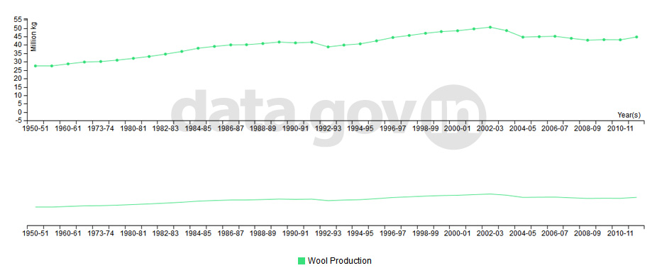 Banner of Production of wool in India during 1950-51 to 2011-12