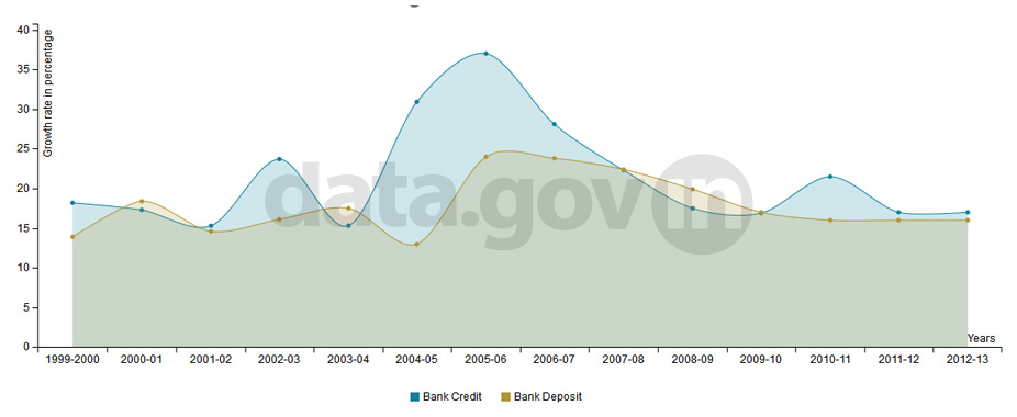 Banner of Bank Credit and Debit Growth During 1999-2013