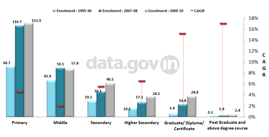 Banner of Enrolment across different education levels