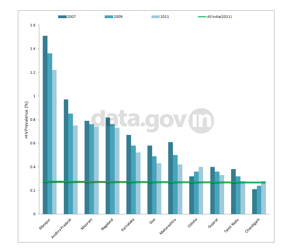 Banner of Adult HIV Prevalence Rate of the States Lying Above National Estimate