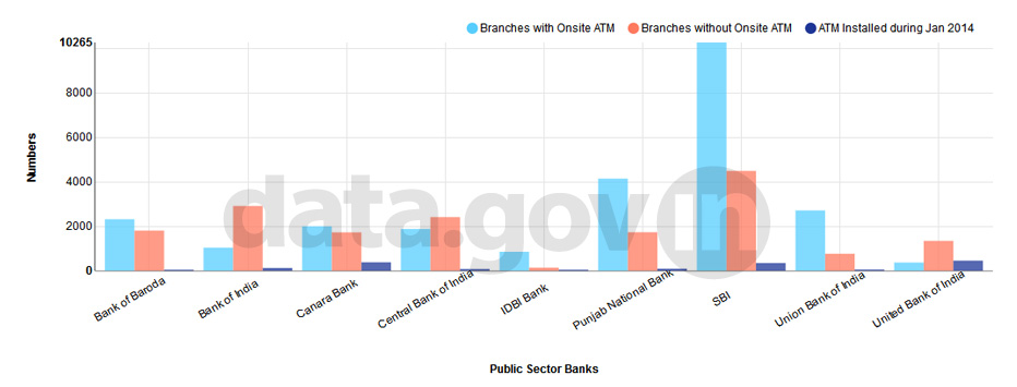 Banner of ATM Installation Status of Public Sector Banks( Jan-2014)