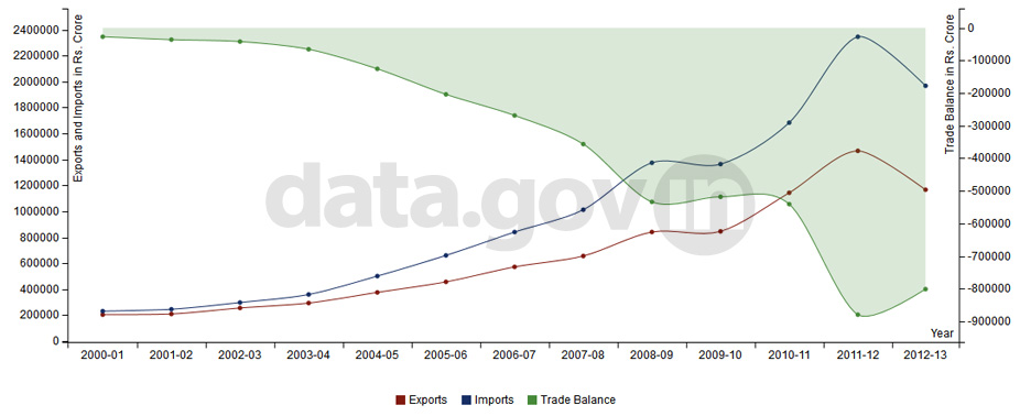 Banner of Exports, Imports and Trade Balance of India during 2000-2012