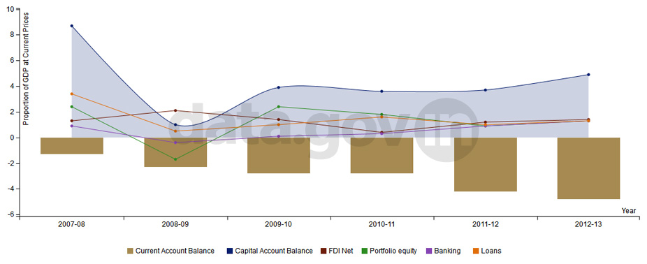 Banner of Current and Capital Account Balance during 2007-2013