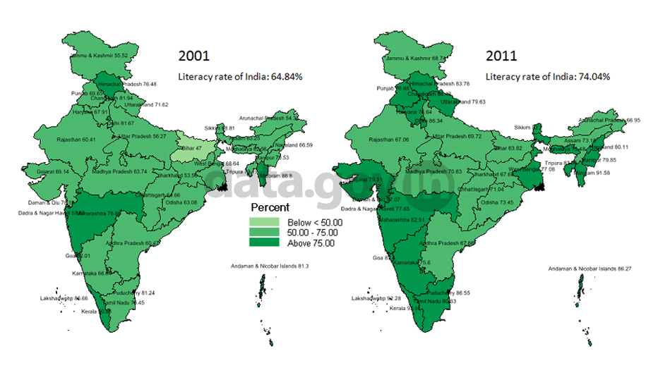 Literacy Rate Open Government Data Platform India Blog