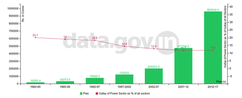 Banner of Outlay in the power sector since Sixth Five Year Plan