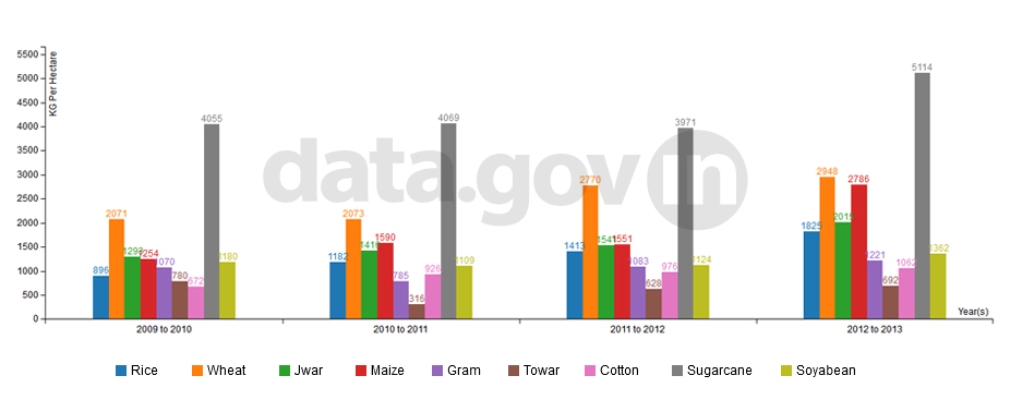 Banner of Average Production of Major Crops in Madhya Pradesh from 2009-2010 to 2012-2013