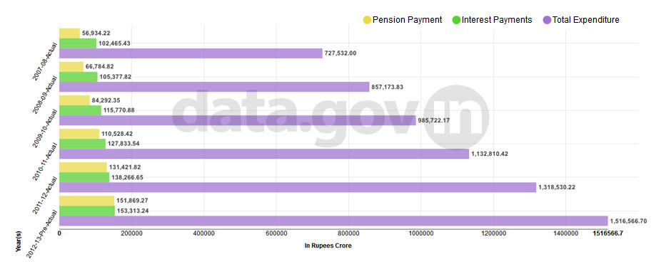 Banner of Pension payment, Interest payments and Total Expenditure during 2007-08 to 2012-13
