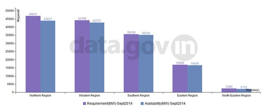 Banner of Peak Demand and Supply of Power during September, 2014