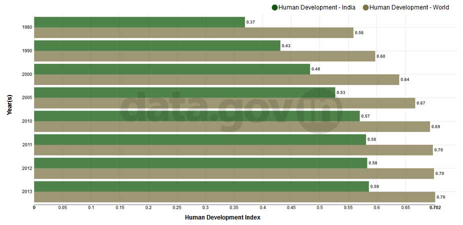 Banner of Human Development Index of India and the World between 1980 and 2013