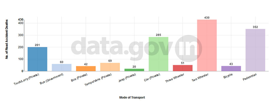 Banner of Road accident deaths in Delhi by mode of transport (Top 10) during 2013