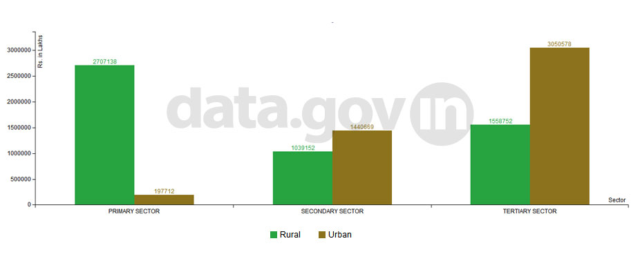 Banner of Net Domestic Product in rural and urban areas of Madhya Pradesh in 2012-13