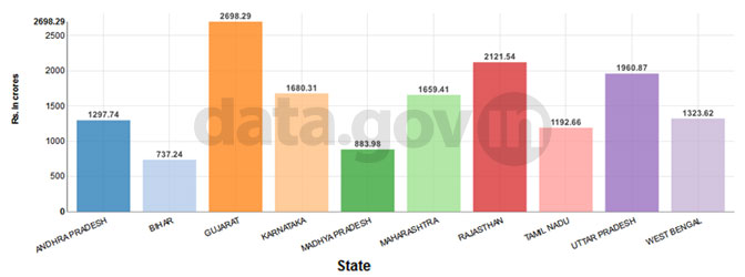 Banner of Top 10 States with highest allocation of National Rural Drinking Water Programme (NRDWP) Fund in 2012-13