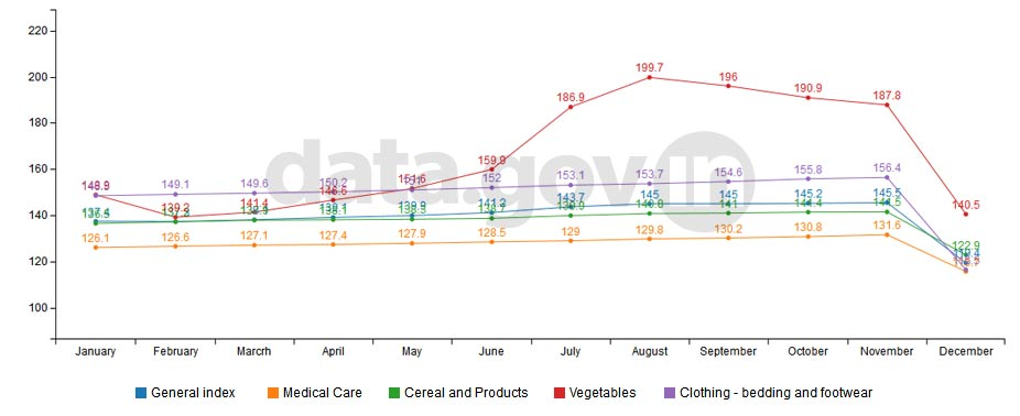 Banner of All India Consumer Price Index (CPI) during January 2014 to December 2014