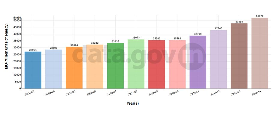 Banner of Year-wise Energy Supplied in Madhya Pradesh from 2002-03 to 2013-14