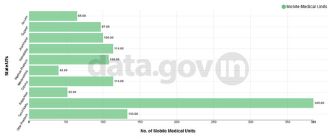 Banner of Top 10 States/UTs having mobile medical units functioning as on 31st March 2014