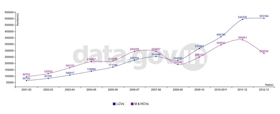 Banner of Production of Commercial Vehicle during 2001-02 to 2012-13