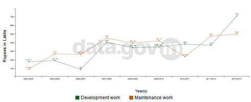 Banner of Expenditure in Development and Maintenance Work in Industrial Area of Madhya Pradesh from 2004 to 2013